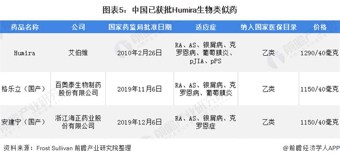 圖表5:中國已獲批Humira生物類似藥