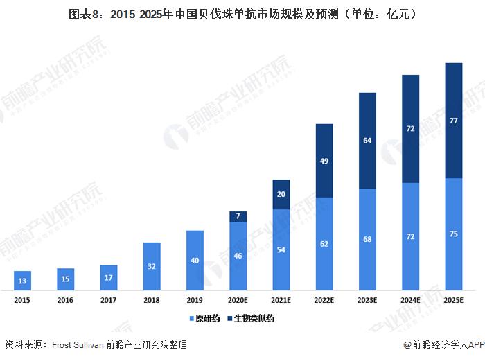 圖表8:2015-2025年中國貝伐珠單抗市場規模及預測(單位:億元)