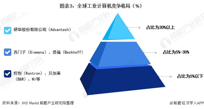 图表3:全球工业计算机竞争格局(%)