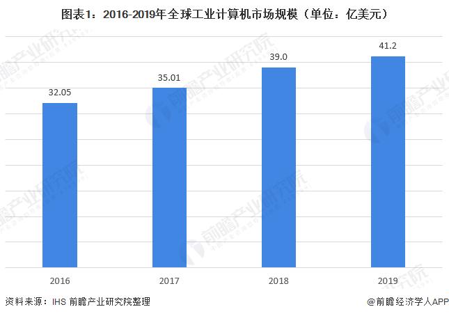 图表1:2016-2019年全球工业计算机市场规模(单位:亿美元)