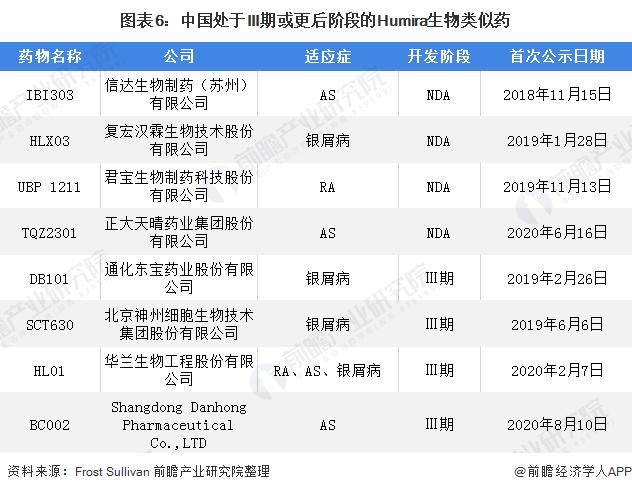 圖表6:中國處于III期或更后階段的Humira生物類似藥