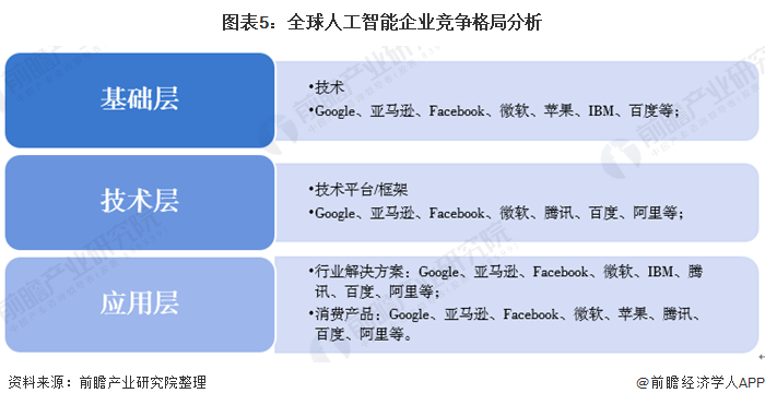 圖表5:全球人工智能企業競爭格局分析