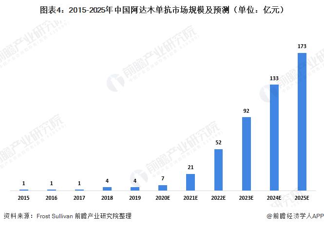 圖表4:2015-2025年中國阿達木單抗市場規模及預測(單位:億元)