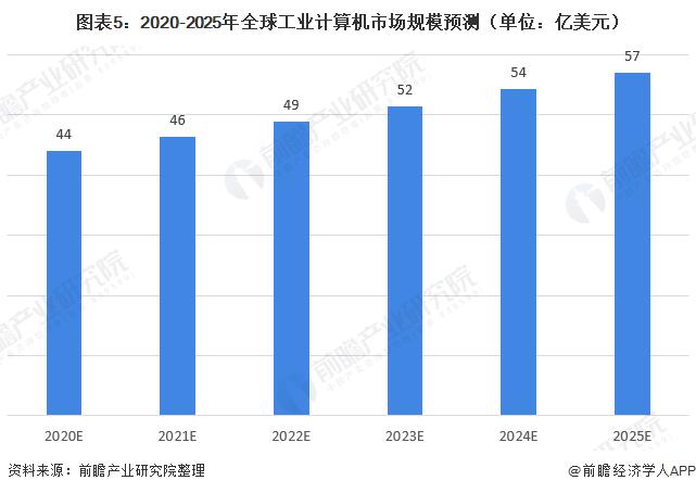 图表5:2020-2025年全球工业计算机市场规模预测(单位:亿美元)