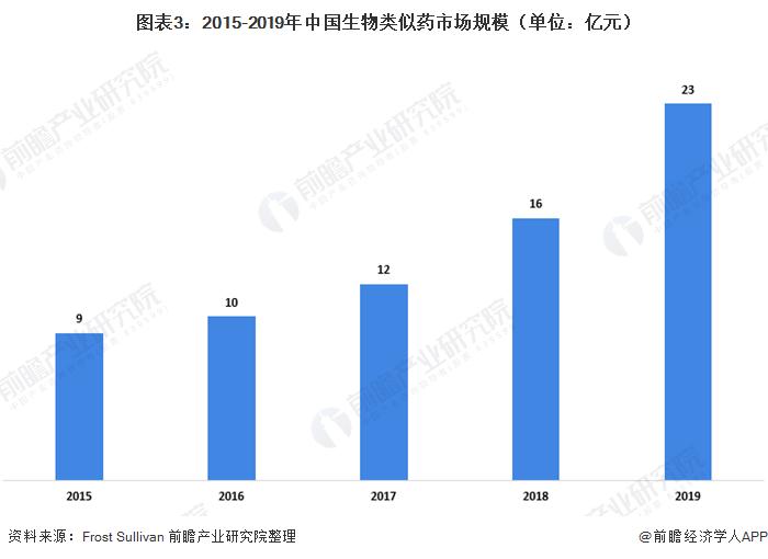 圖表3:2015-2019年中國生物類似藥市場規模(單位:億元)