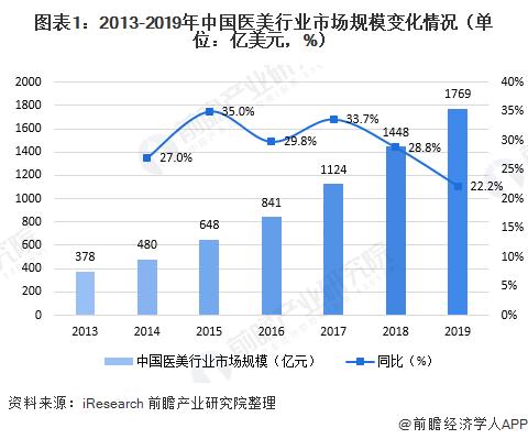圖表1:2013-2019年中國醫美行業市場規模變化情況(單位:億美元,%)