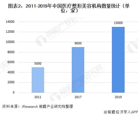 圖表2:2011-2019年中國醫療整形美容機構數量統計(單位:家)