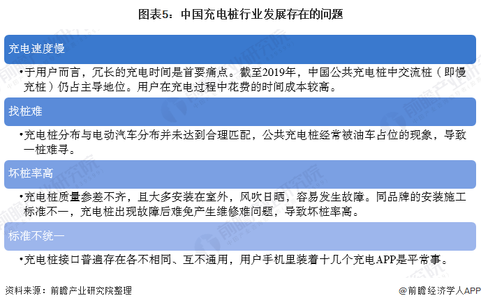 图表5:中国充电桩行业发展存在的问题