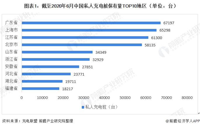 图表1:截至2020年6月中国私人充电桩保有量TOP10地区(单位:台)