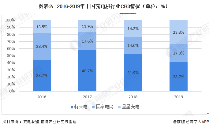 图表2:2016-2019年中国充电桩行业CR3情况(单位:%)