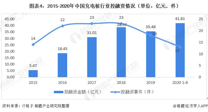 图表4:2015-2020年中国充电桩行业投融资情况(单位:亿元,件)