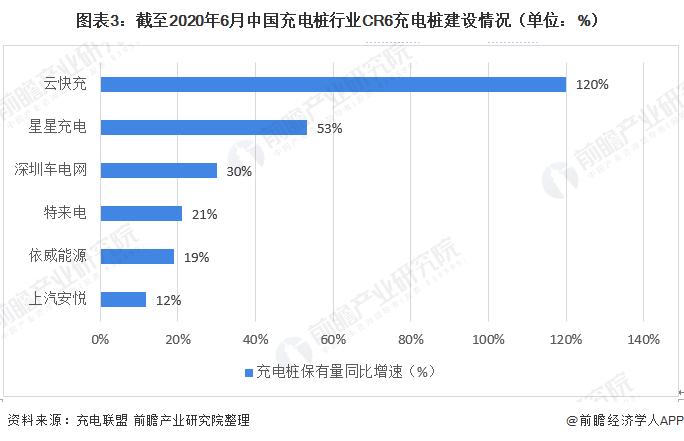 图表3:截至2020年6月中国充电桩行业CR6充电桩建设情况(单位:%)