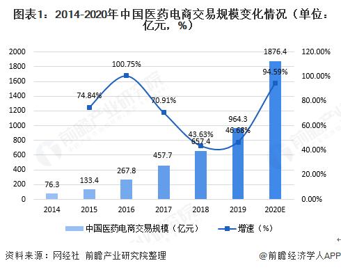 图表1:2014-2020年中国医药电商交易规模变化情况(单位:亿元,%)