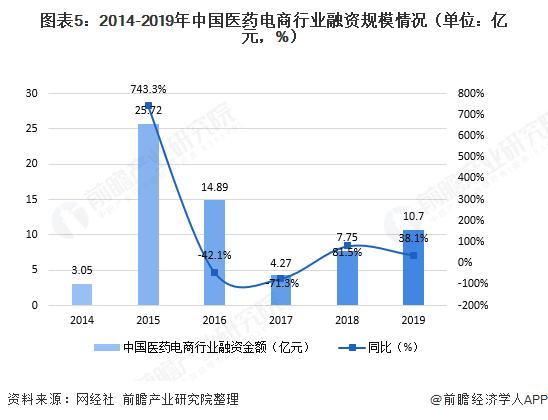 图表5:2014-2019年中国医药电商行业融资规模情况(单位:亿元,%)
