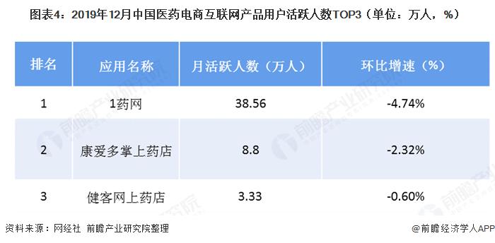 图表4:2019年12月中国医药电商互联网产品用户活跃人数TOP3(单位:万人,%)