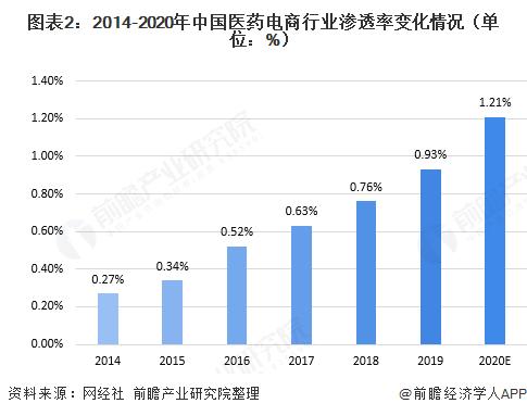 图表2:2014-2020年中国医药电商行业渗透率变化情况(单位:%)