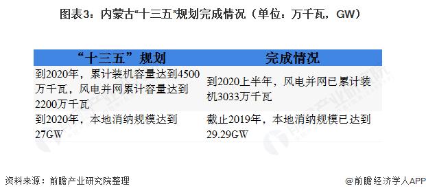 """图表3:内蒙古""""十三五""""规划完成情况(单位:万千瓦,GW)"""