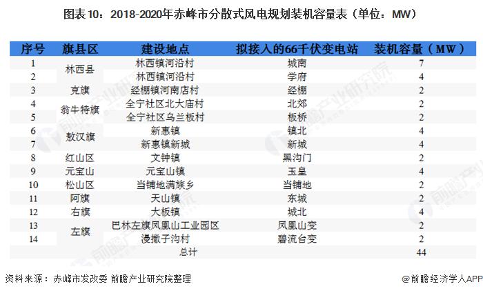 图表10:2018-2020年赤峰市分散式风电规划装机容量表(单位:MW)