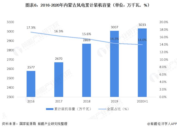 图表6:2016-2020年内蒙古风电累计装机容量(单位:万千瓦,%)