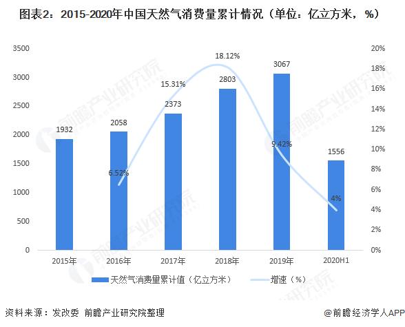 图表2:2015-2020年中国天然气消费量累计情况(单位:亿立方米,%)