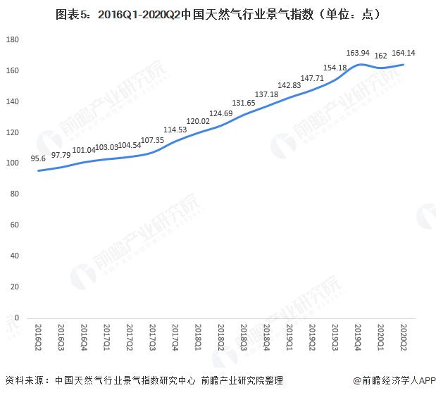 图表5:2016Q1-2020Q2中国天然气行业景气指数(单位:点)