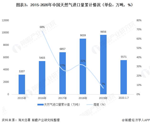 图表3:2015-2020年中国天然气进口量累计情况(单位:万吨,%)