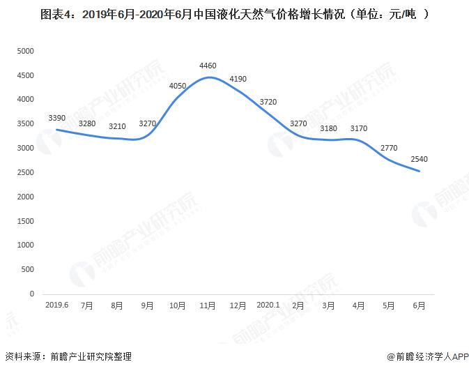 图表4:2019年6月-2020年6月中国液化天然气价格增长情况(单位:元/吨)