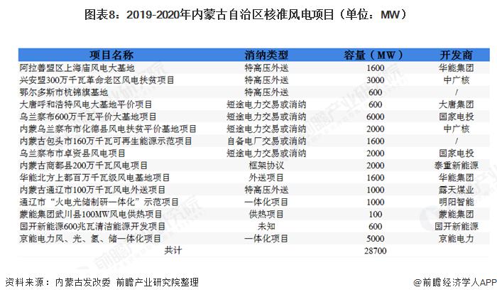 图表8:2019-2020年内蒙古自治区核准风电项目(单位:MW)