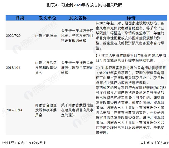 图表4:截止到2020年内蒙古风电相关政策