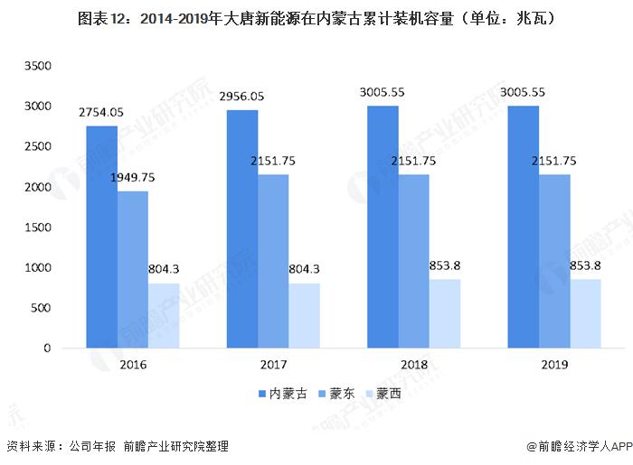 图表12:2014-2019年大唐新能源在内蒙古累计装机容量(单位:兆瓦)