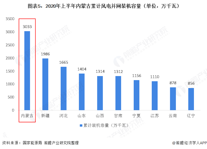 图表5:2020年上半年内蒙古累计风电并网装机容量(单位:万千瓦)