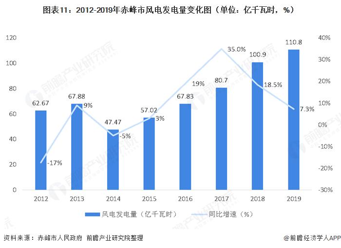 图表11:2012-2019年赤峰市风电发电量变化图(单位:亿千瓦时,%)