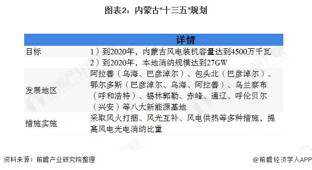"""图表2:内蒙古""""十三五""""规划"""