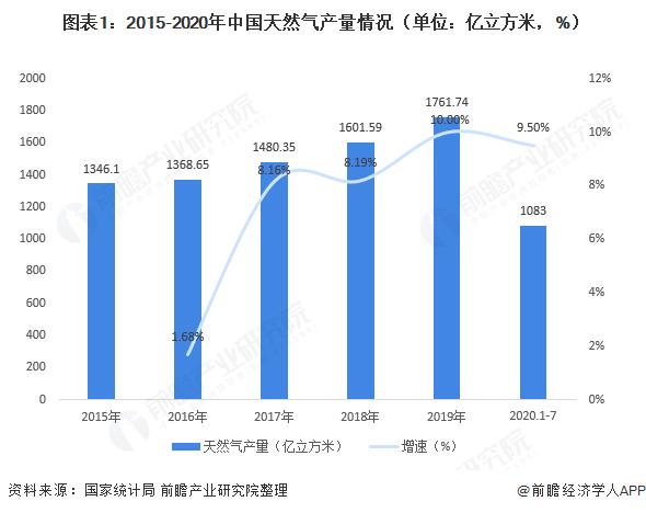 图表1:2015-2020年中国天然气产量情况(单位:亿立方米,%)