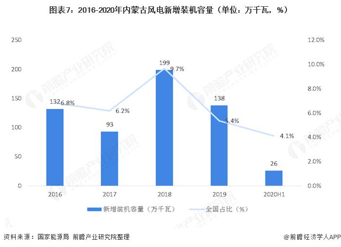 图表7:2016-2020年内蒙古风电新增装机容量(单位:万千瓦,%)