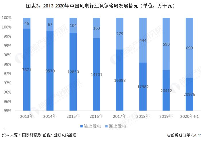 图表3:2013-2020年中国风电行业竞争格局发展情况(单位:万千瓦)