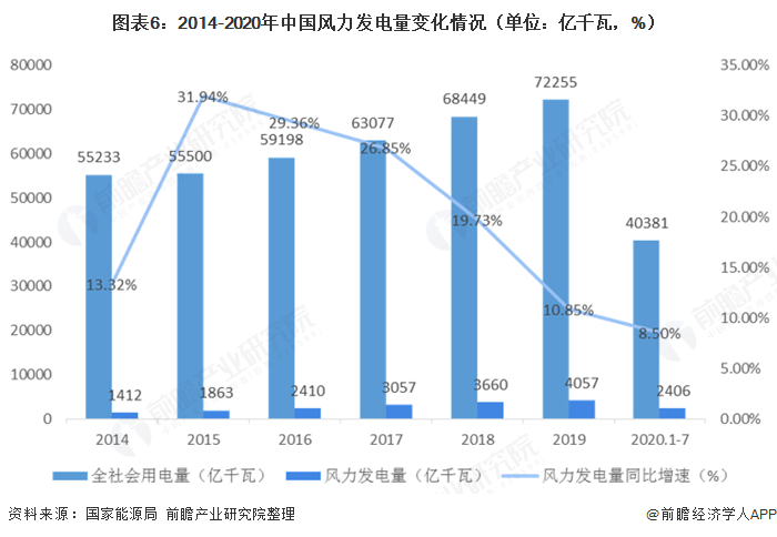 图表6:2014-2020年中国风力发电量变化情况(单位:亿千瓦,%)