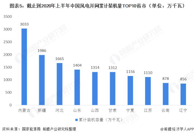 图表5:截止到2020年上半年中国风电并网累计装机量TOP10省市(单位:万千瓦)