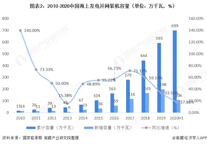 图表2:2010-2020中国海上发电并网装机容量(单位:万千瓦,%)