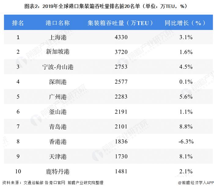 图表2:2019年全球港口集装箱吞吐量排名前20名单(单位:万TEU,%)