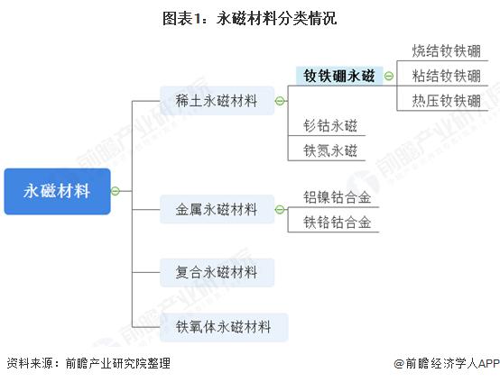 图表1:永磁材料分类情况