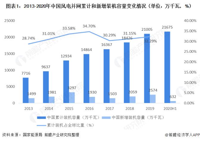 图表1:2013-2020年中国风电并网累计和新增装机容量变化情况(单位:万千瓦,%)