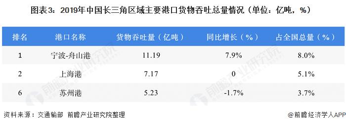 图表3:2019年中国长三角区域主要港口货物吞吐总量情况(单位:亿吨,%)