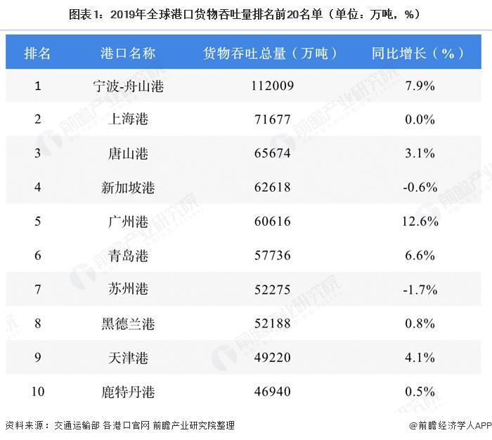 图表1:2019年全球港口货物吞吐量排名前20名单(单位:万吨,%)