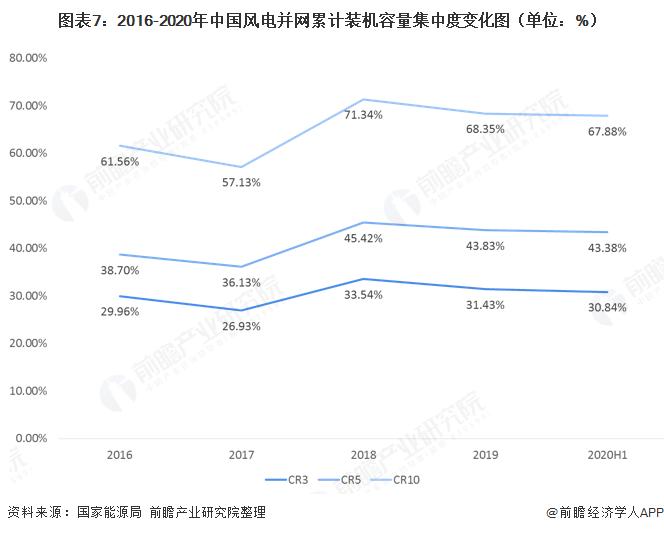 图表7:2016-2020年中国风电并网累计装机容量集中度变化图(单位:%)