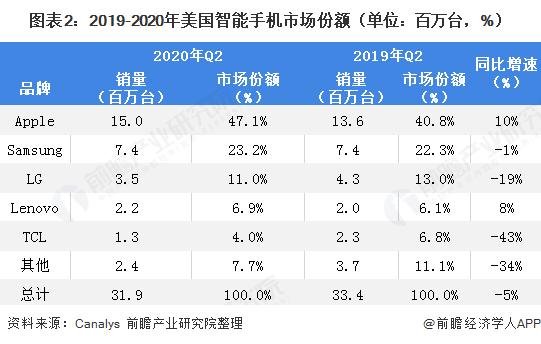 图表2:2019-2020年美国智能手机市场份额(单位:百万台,%)
