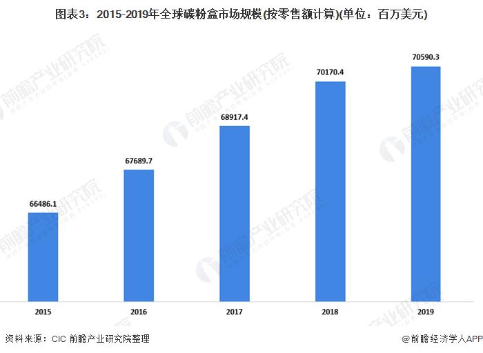 图表3:2015-2019年全球碳粉盒市场规模(按零售额计算)(单位:百万美元)