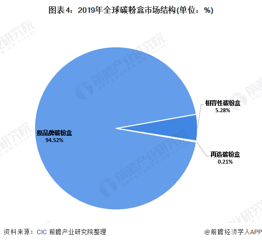 图表4:2019年全球碳粉盒市场结构(单位:%)