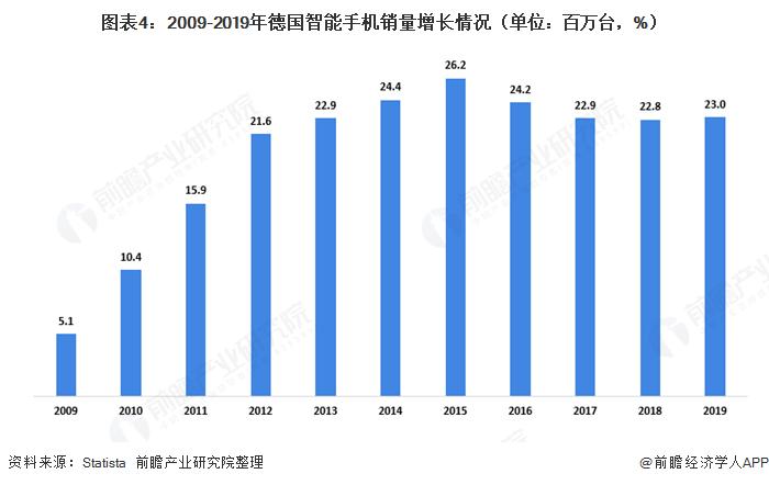 图表4:2009-2019年德国智能手机销量增长情况(单位:百万台,%)
