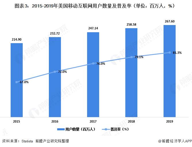 图表3:2015-2019年美国移动互联网用户数量及普及率(单位:百万人,%)